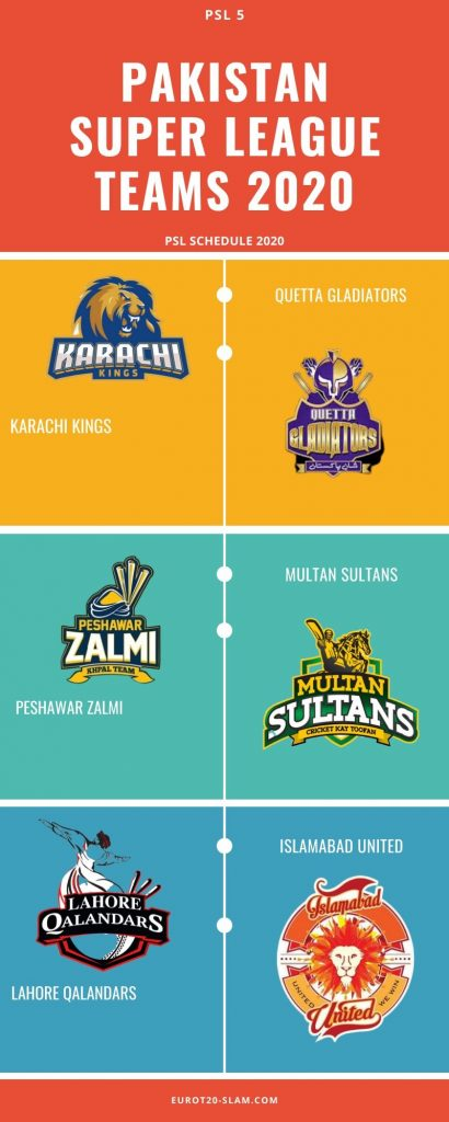 Pakistan Super League 2020 Draft