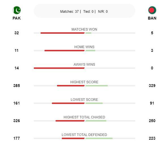 Pak vs Bangladesh Cricket History
