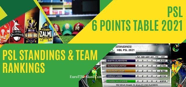 PSL 6 Points Table 2021- PSL Standings & Team Rankings